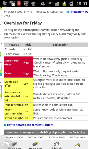 Highlands Forecast for 14th Sept 2012